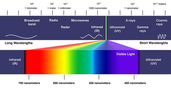 Boje sunčev spektar